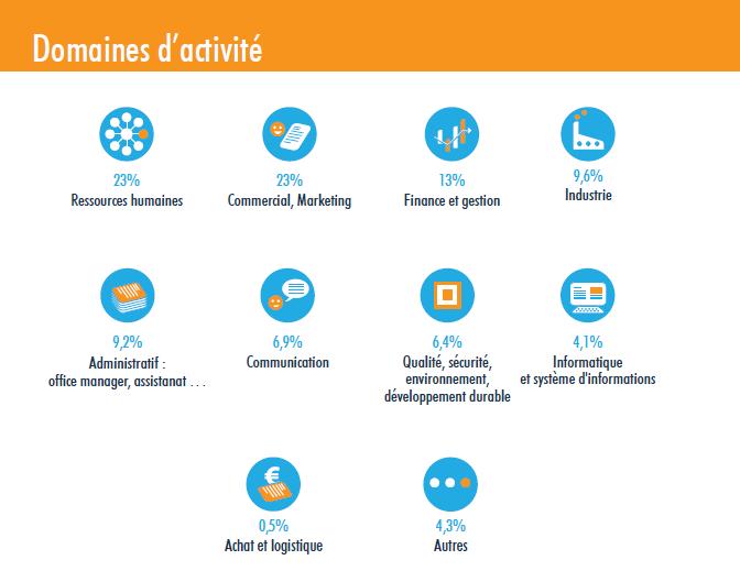 Détails des domaines d'activités du temps partagé
